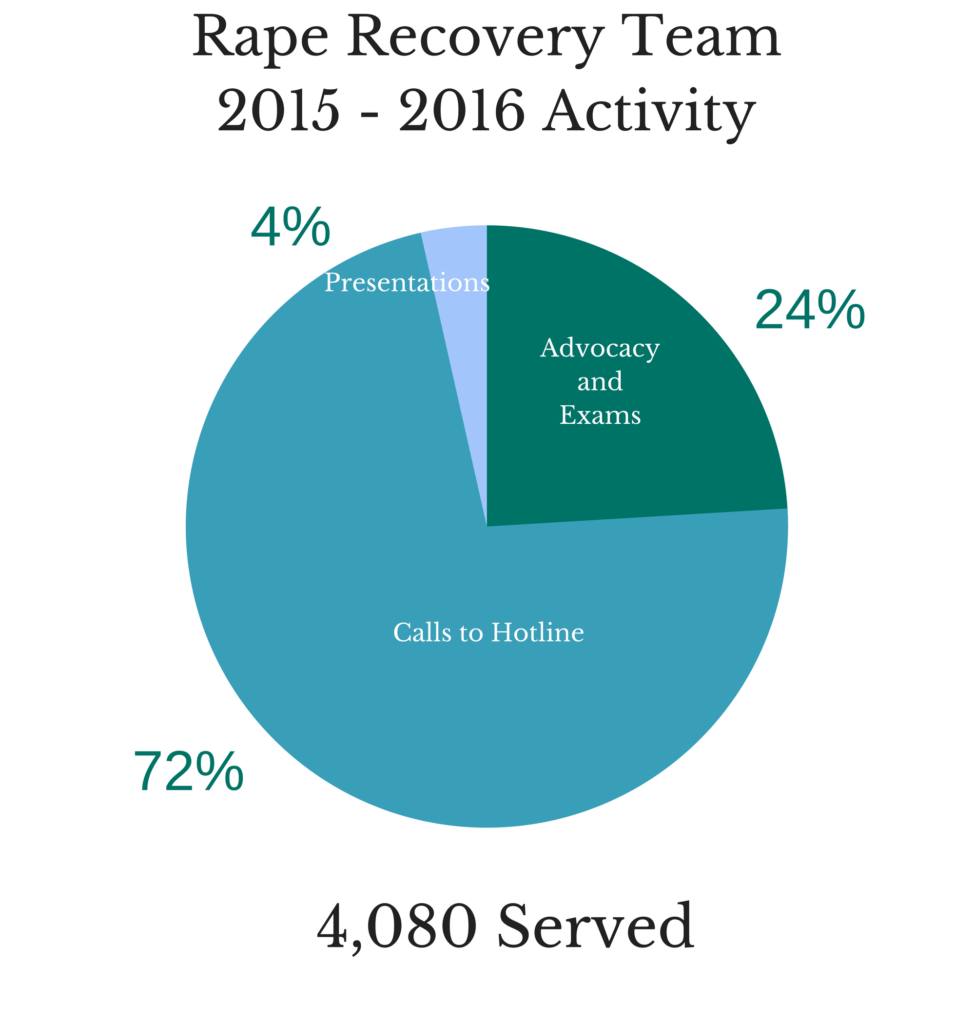 Rape Recovery Team 2014 - 2015 Activity